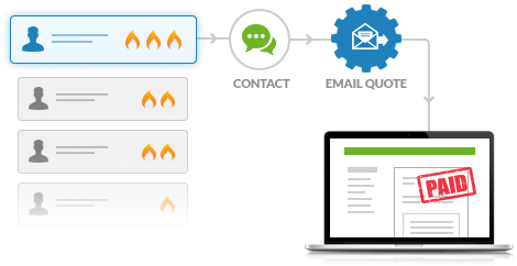 3overview email workflow